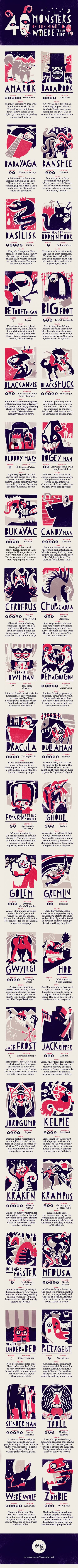 Infographic about 40 monsters from around the world and their history
