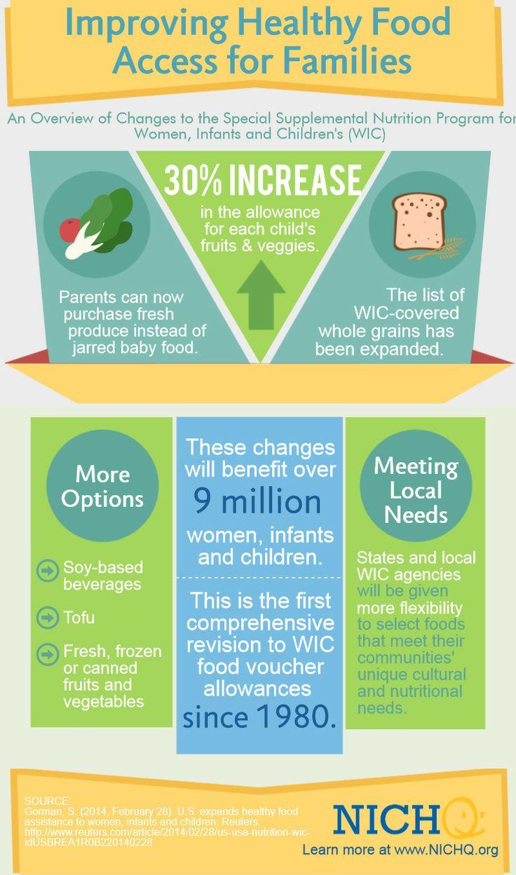 Luxury Wic Baby Food Chart