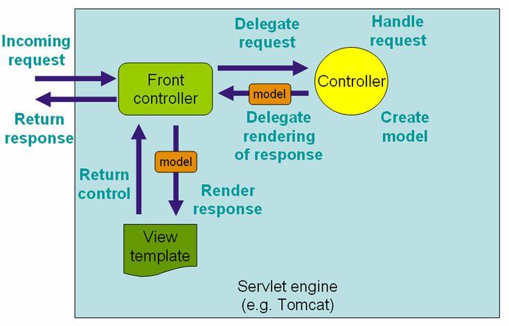 17.Web MVC framework