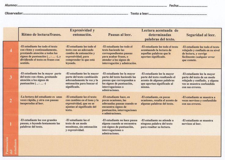 Rúbrica de evaluación del logro en fluidez lectora (cursos intermedios y superiores de Educación Primaria)