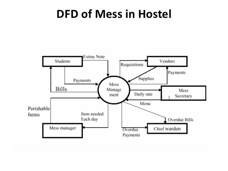 Image Result For Hotel Management System Data Flow Diagram Data Flow Diagram Hotel Management Management