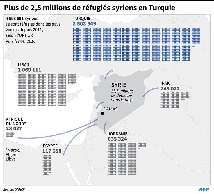 CARTES. Turquie, Liban, Europe... Où vont les réfugiés syriens ? - 9 février…