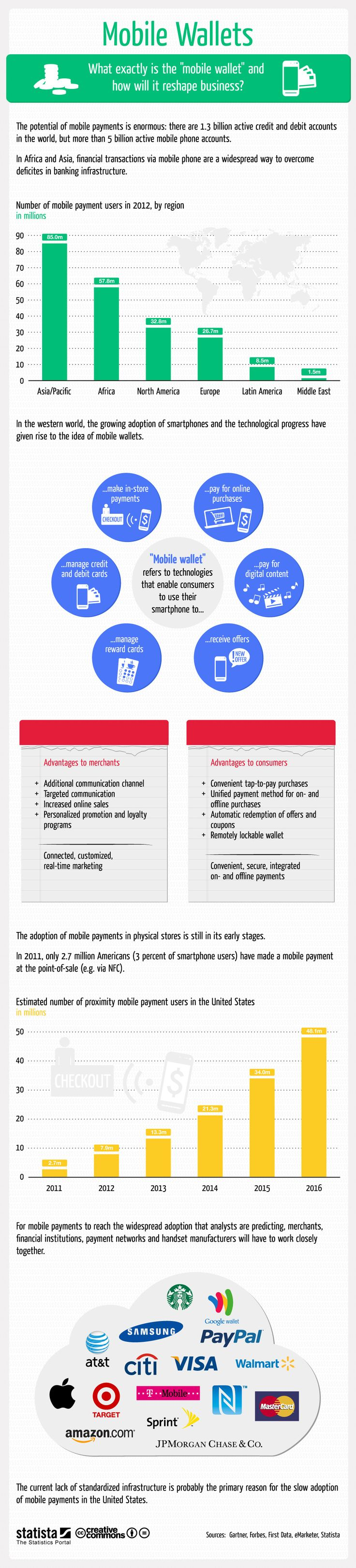 "This #infographic sums up everything you need to know about ""mobile wallets"".  #statista #infographic"