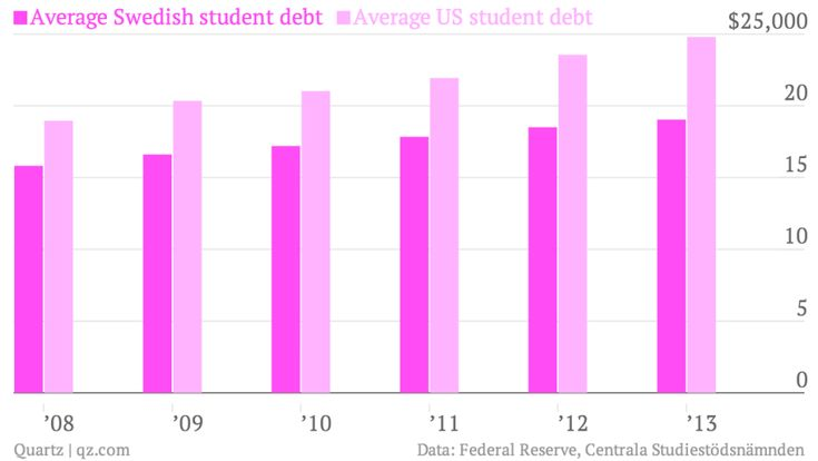College in Sweden is free but students still have a ton of debt. How can that be?