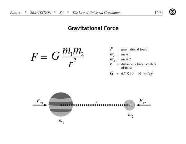Worksheets Law Of Universal Gravitation Worksheet 59 best images about gravitational forces on pinterest equation law of universal gravitation is shown in the picture it shows what each variable is