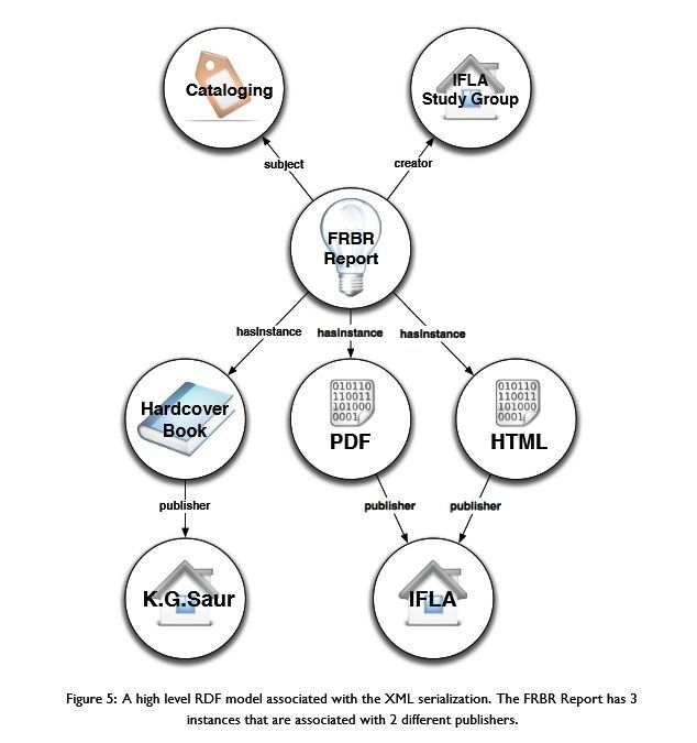 Library: RDA, FRBR, BIBFRAME, Linked Data