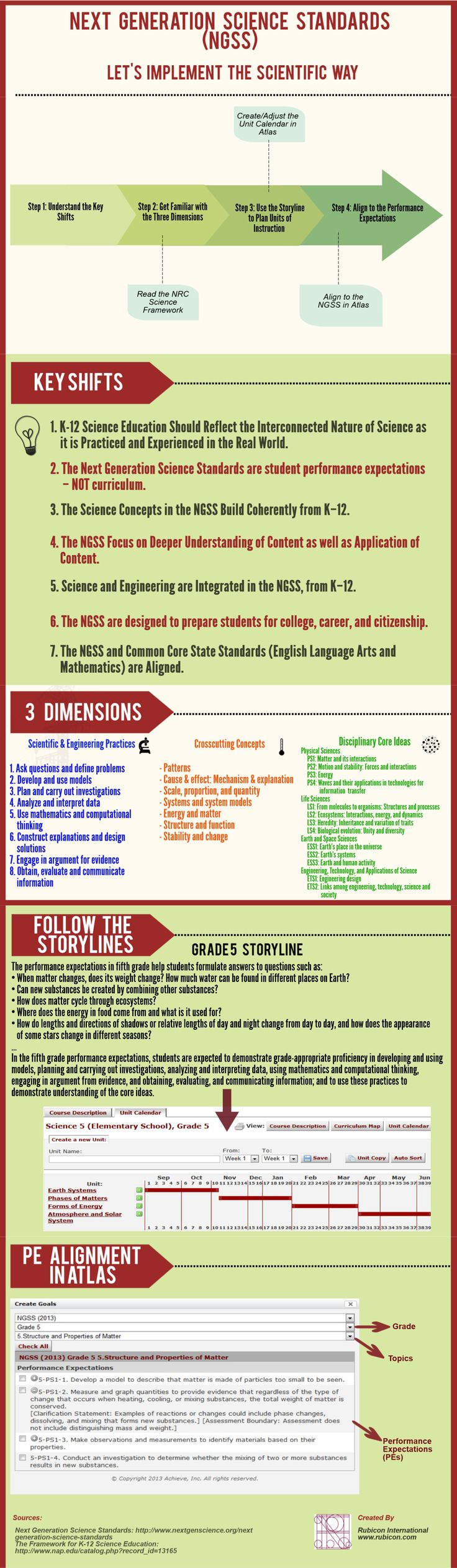 Next Generation Science Standards #NGSS: Let's Implement the Scientific Way