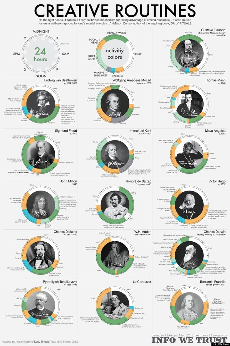 The daily rituals of history's most brilliant creative minds.
