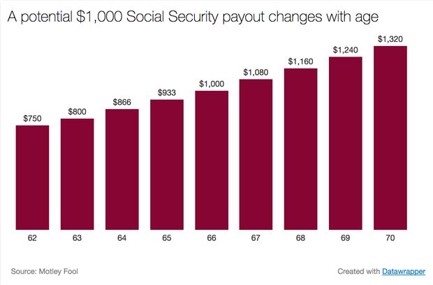 By Todd Campbell You can claim Social Security benefits at any point after reaching age 62, but the most commonly discussed ages for claiming benefits are 62, 66, and 70. Claim at age 62 and you'll receive a smaller amount than you'd get at 66, but if you can wait until age 70, those... http://usa.swengen.com/social-security-benefits-at-ages-62-66-and-70/