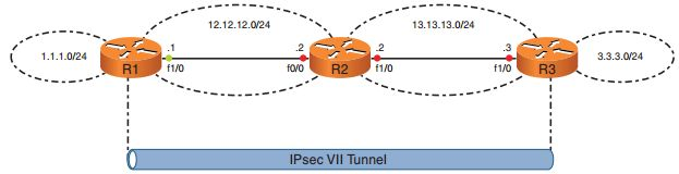 CCNP Secure FAQ: Deploying VTI-Based Site-to-Site IPsec VPNs Q1. The line protocol of a virtual tunnel interface depends on the state of which of the following? a. Physical interface b. Routing table c. VPN tunnel d. Peer's VPN tunnel e. Crypto map Answer: C Q2. The encapsulation on a virtual tunnel interface must be which of …