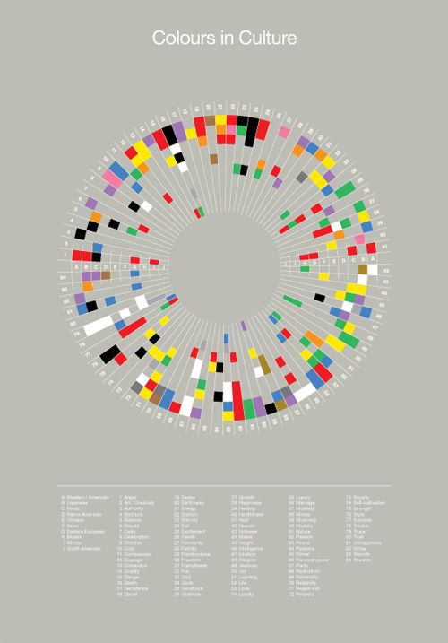 cool infographic on colours in culture - love how the colors give info but make a beautiful shape.