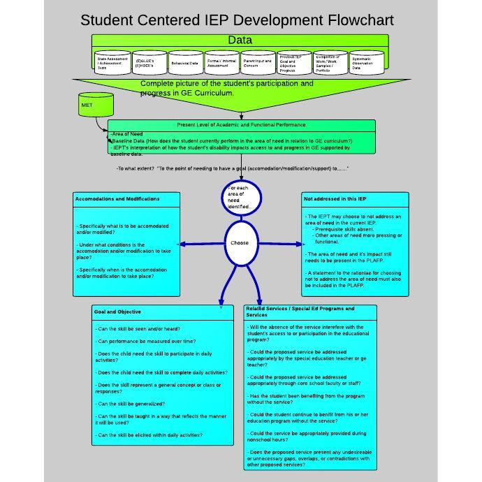 instructional design process flowchart