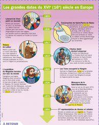 Les grandes dates du XVIe siècle en Europe - Mon Quotidien, le seul site d'information quotidienne pour les 10-14 ans !