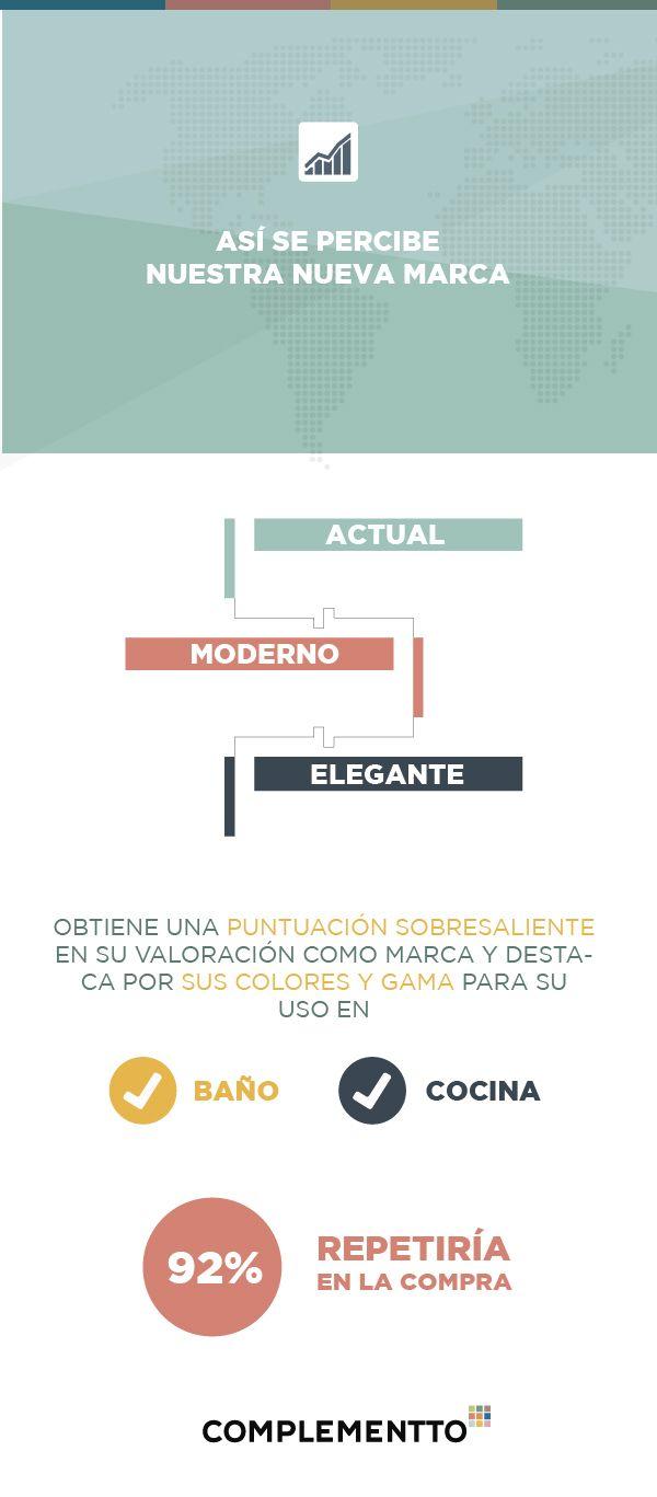 ◃◃ENCUESTA COMPLEMENTTO◃◃  El 92% de nuestros clientes repetiría en la compra  Así es como nuestros clientes perciben nuestra marca #Cerámica #Tiles