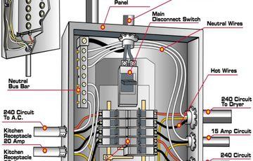 amp main panel wiring diagram electrical panel box