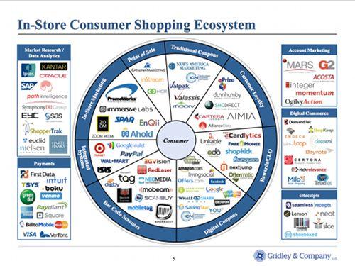 米国のショッピングエコシステム・カオスマップ