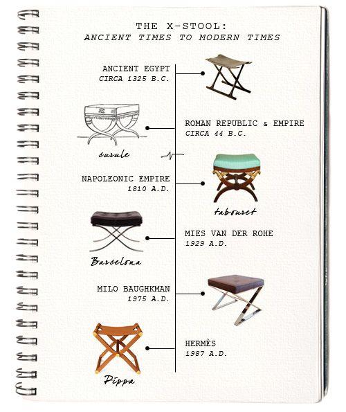Furniture Design History Timeline 30 best furniture id images on pinterest | furniture styles