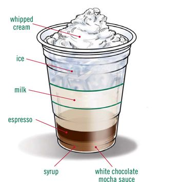 Starbucks coffee DIY