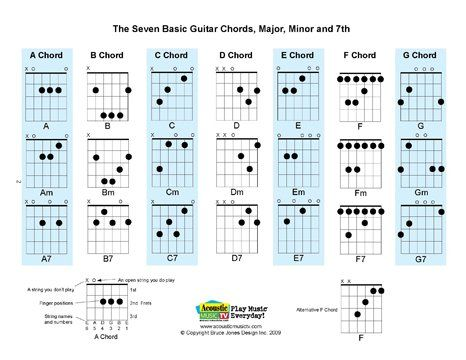 Best  Music Charts Ideas On   Piano Chart Music