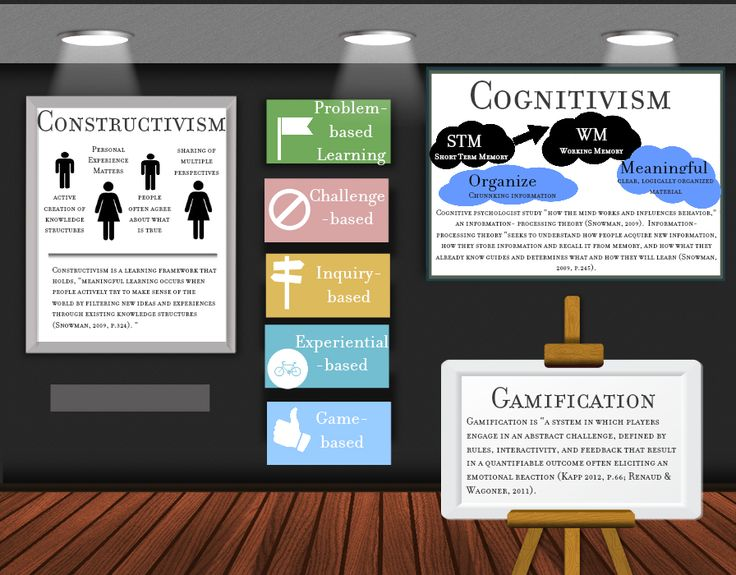 cognitivism psychology and instructional design theories Learning theory ~ 2 units thomas nickel,phd may 14, 2018 - august 13, 2018 this class provides broad theoretical coverage of such learning theories as classical and operant conditioning, cognitivism, constructivism and more.