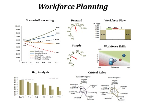 business analysis techniques for strategic planning Strategic management  scenario planning scenario planning traditional forecasting techniques often fail to predict significant changes in the firm's external environment, especially when the change is rapid and turbulent or when information is limited.