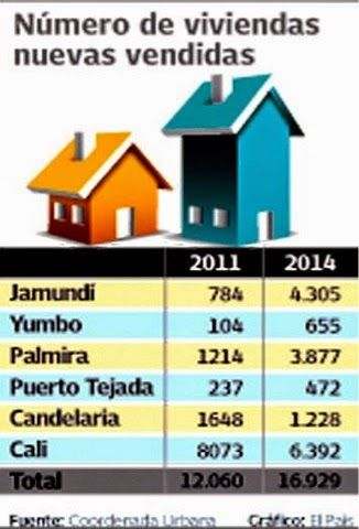 El blog de Caisa: 130 mil nuevos subsidios para compra de vivienda n...