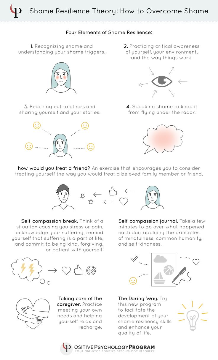 shame resilience theory infographic Resilience