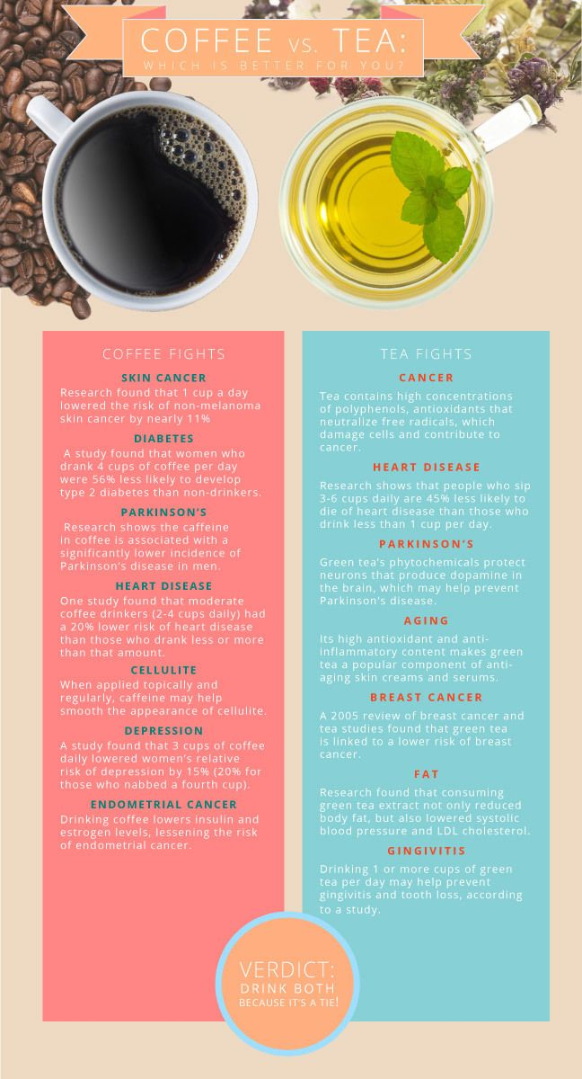 Just to clarify for those of you who don't get the difference. BLACK coffee is healthy (especially for men) and actual tea is healthy. Not bottled tea and not a caramel iced coffee from Dunkin! Black coffee and real tea!