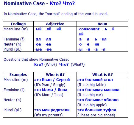Russian Nominative Case - case endings and specific examples