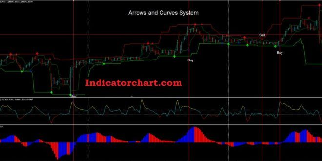 Cup And Handle Indicator Mt4