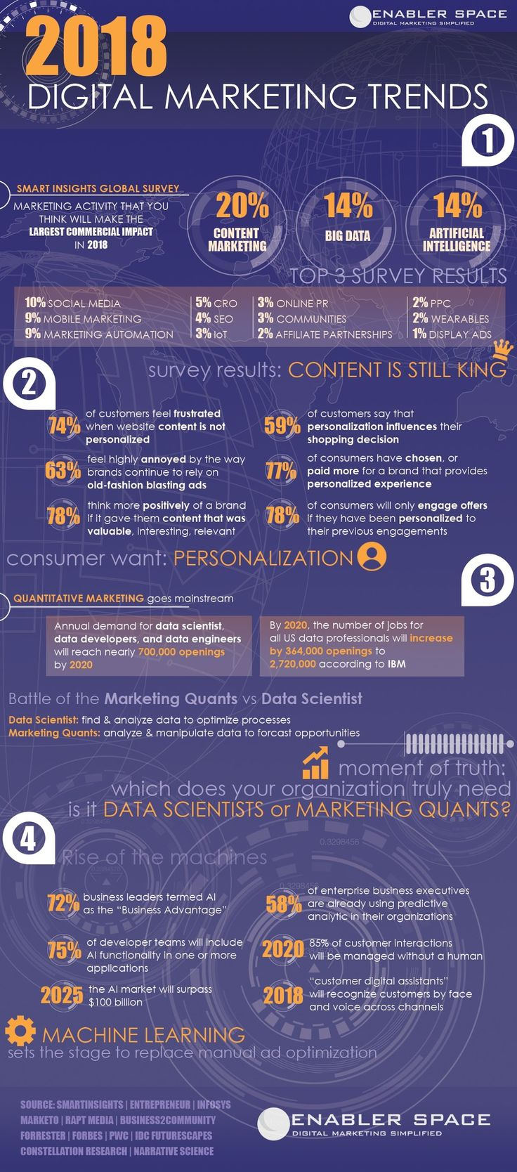 2018 Digital Marketing Trends and Statistics #digitalmarketing #strategy #2018