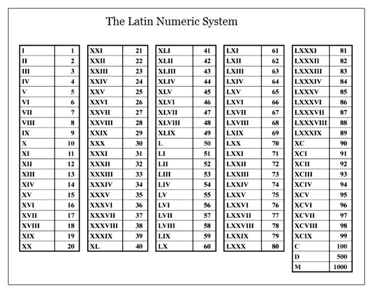 Best 25 Roman Numerals Chart Ideas On Pinterest Numbers
