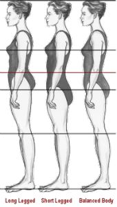 When your natural waist is closer to your bust than your hips you are likely to be short waisted