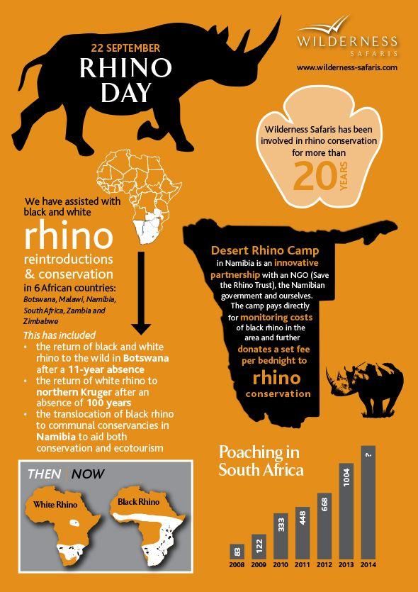 20 years of rhino #conservation in six countries around Africa #Malawi #Botswana #SouthAfrica #Zimbabwe #Namibia #Zambia