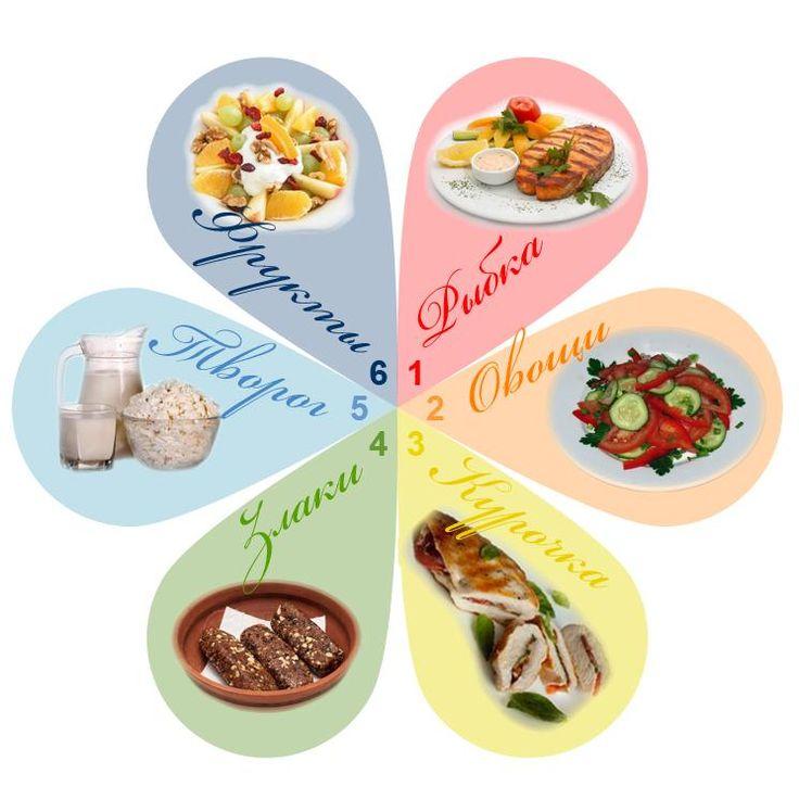 диета по дням