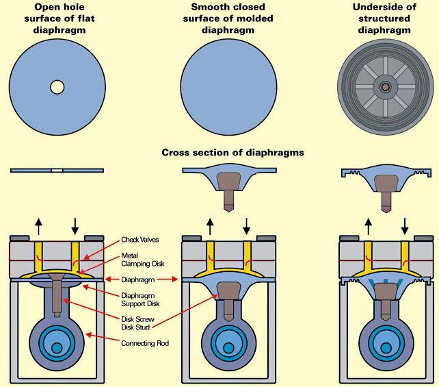 Diagram Of Solenoid Diaphragm Pump Image Credit Hondavaraderouk
