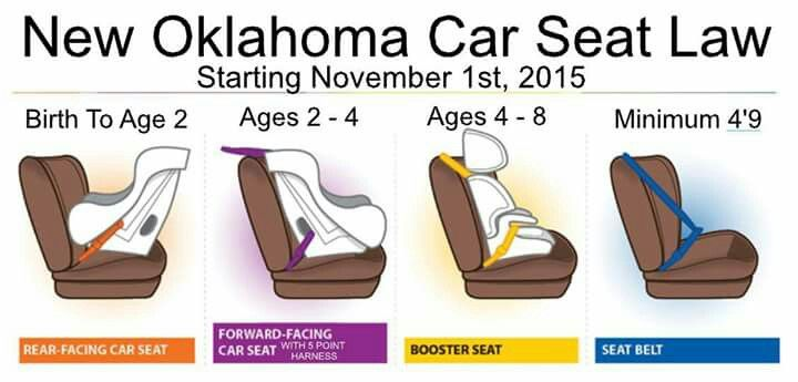 Oklahoma Car Seat Law Rear Facing, What Is The Oklahoma Law On Car Seats