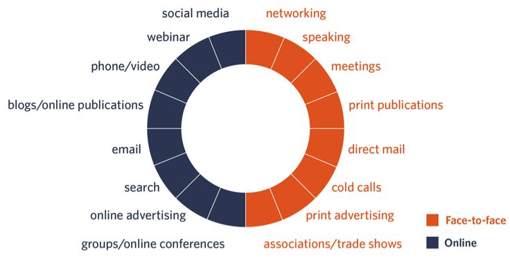 12 Marketing Techniques to Increase Your Firm's Visibility http://www.business2community.com/marketing/12-marketing-techniques-to-increase-your-firms-visibility-01282827?utm_content=buffer80cf7&utm_medium=social&utm_source=pinterest.com&utm_campaign=buffer