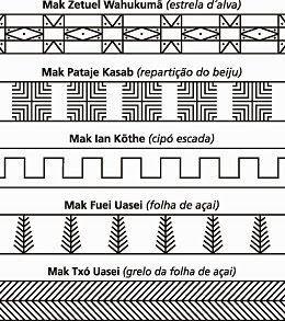 pinturas indigenas brasileiras - Pesquisa Google