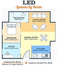 """Recommended lumens by room from """"LED light bulbs: A case for making the switch""""."""