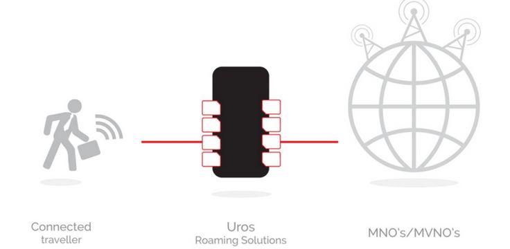 Telecom services company #Uros partners with #Vodafone