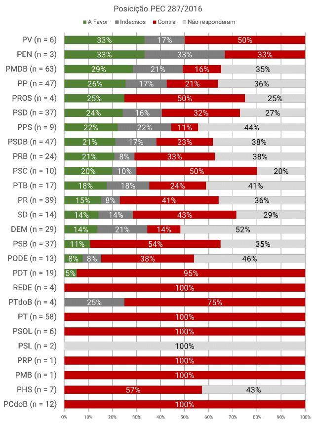Votações reforma da previdência-4