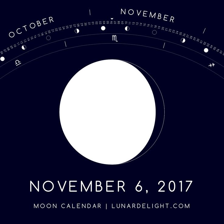 Monday, November 6 @ 16:00 GMT  Waning Gibboust - Illumination: 92%  Next New Moon: Saturday, November 18 @ 11:42 GMT Next Full Moon: Sunday, December 3 @ 15:48 GMT