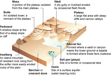 37 best secondary geography images on pinterest geography amazing desert landforms produced by wind and running water fandeluxe Choice Image