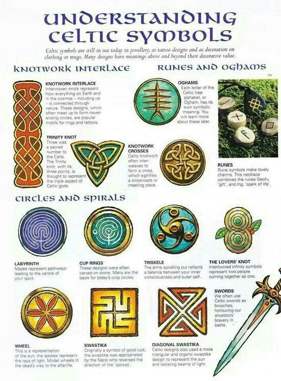 Celtic Symbols & Meanings | ink | Pinterest