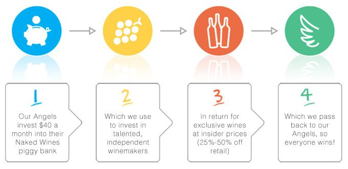Interesting biz model, wine drinkers fund the wine growing & production  Buy wine online | Next day delivery | Naked  Wines