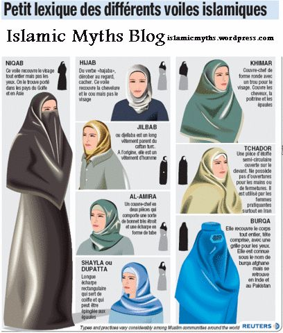 Hijab - A scarf covering the hair.  Chador - A cloak covering the head and body, but leaving the face uncovered.  Shayla - A long rectangular scarf, pinned or tucked at the shoulder, leaving the face uncovered.Khimar - A long rectangular scarf, covering the head, neck and shoulders, but leaving the face uncovered.  Burka - Covers the entire head and body, including the eyes  Al-Amira - A two-piece veil that includes a close-fitting cap and a tube-shaped scarf covering the head and neck