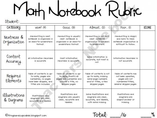 Classroom Design Rubric ~ Best interactive notebook rubric ideas on pinterest