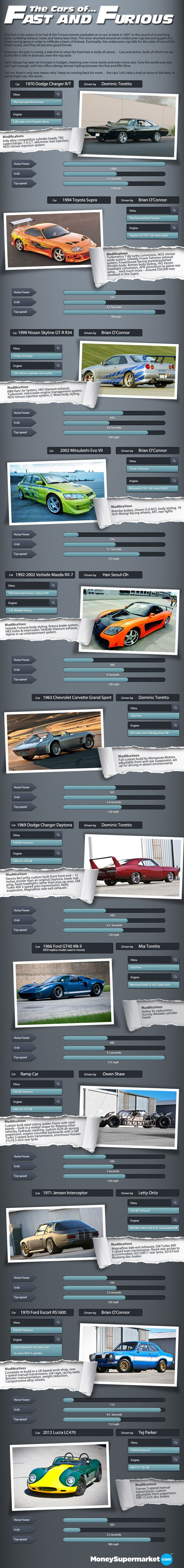 De culto tuerca... Cars of The Fast and the Furious [Infographic]