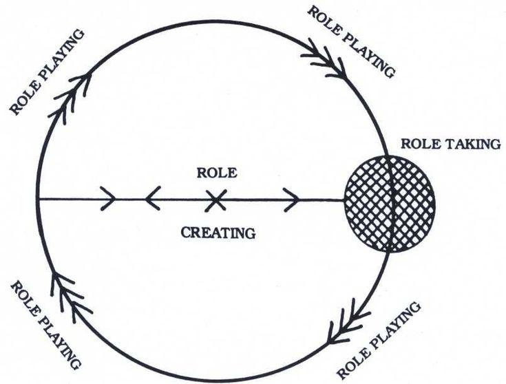 Moreno's Role Development related to the Canon of Creativity